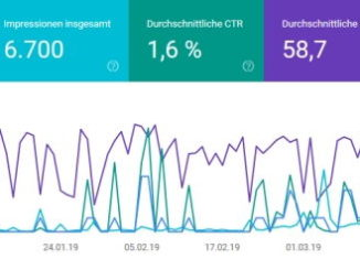 Rankings und Traffic laut Google Search Console